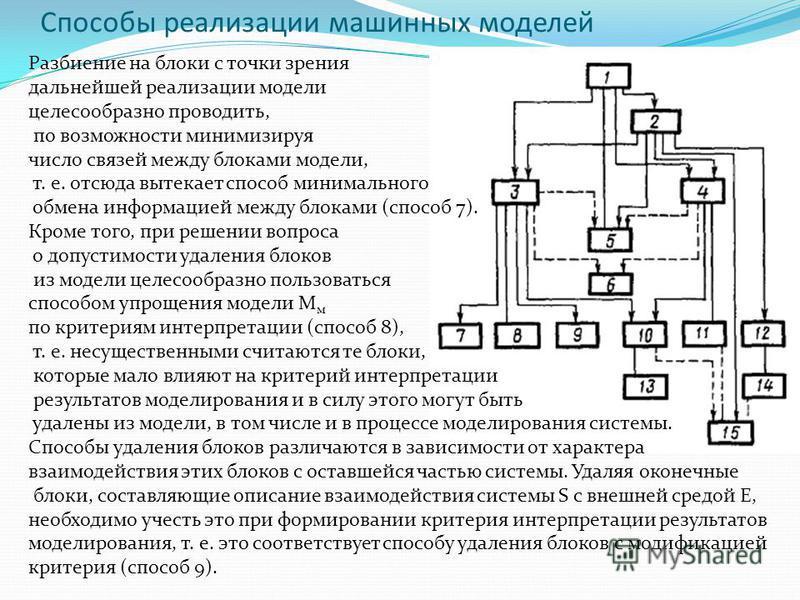 Разбиение на блоки с точки зрения дальнейшей реализации модели целесообразно проводить, по возможности минимизируя число связей между блоками модели, т. е. отсюда вытекает способ минимального обмена информацией между блоками (способ 7). Кроме того, п