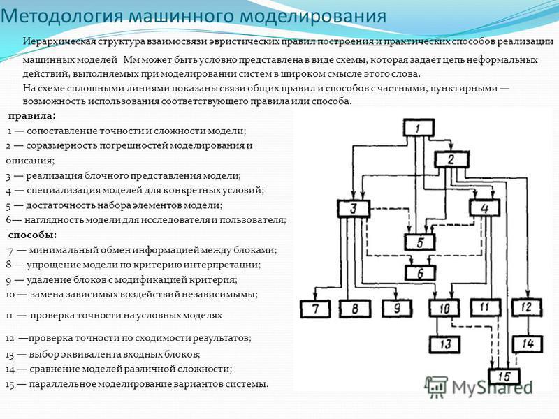 Методология машинного моделирования Иерархическая структура взаимосвязи эвристических правил построения и практических способов реализации машинных моделей Мм может быть условно представлена в виде схемы, которая задает цепь неформальных действий, вы