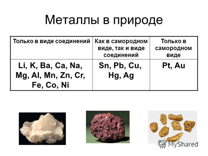 Металлы в природе Только в виде соединений Как в самородном виде, так и виде соединений Только в самородном виде Li, K, Ba, Ca, Na, Mg, Al, Mn, Zn, Cr, Fe, Co, Ni Sn, Pb, Cu, Hg, Ag Pt, Au