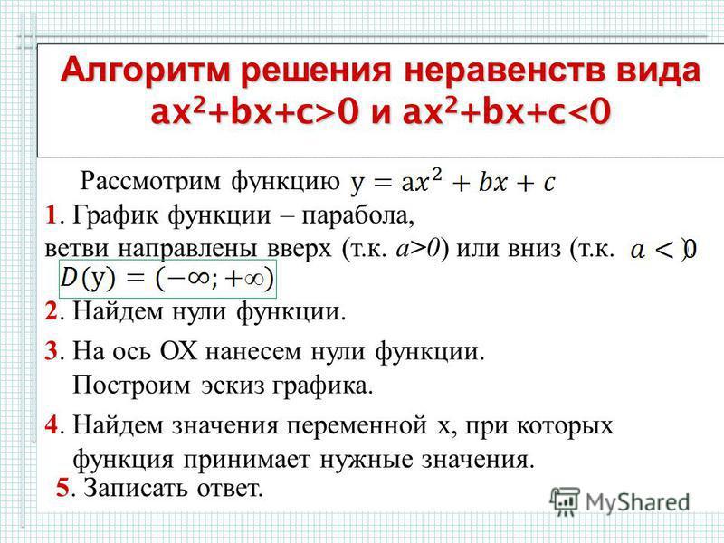 Алгоритм решения неравенств вида ax 2 +bx+c>0 и ax 2 +bx+c 0 и ax 2 +bx+c<0 Рассмотрим функцию 1. График функции – парабола, ветви направлены вверх (т.к. а>0) или вниз (т.к. ). 2. Найдем нули функции. 3. На ось ОХ нанесем нули функции. Построим эскиз