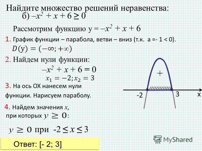 Найдите множество решений неравенства: 1. График функции – парабола, ветви – вниз (т.к. а =- 1 < 0). Рассмотрим функцию у = –х 2 + х + 6 2. Найдем нули функции: 3. На ось ОХ нанесем нули функции. Нарисуем параболу. 4. Найдем значения х, при которых :