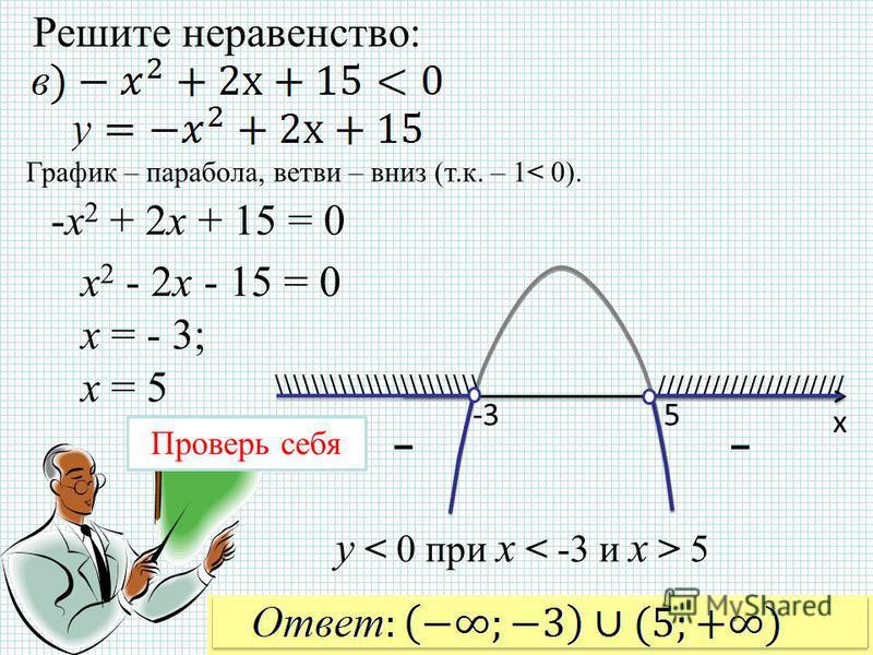 Решите неравенство: х -35 ///////////////////// \\\\\\\\\\\\\\\\\\\\\\\ Проверь себя График – парабола, ветви – вниз (т.к. – 1< 0). -х 2 + 2 х + 15 = 0 y 5 -- х 2 - 2 х - 15 = 0 х = - 3; х = 5