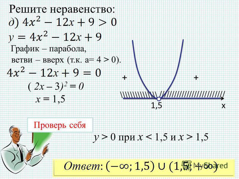 Решите неравенство: х 1,5 \\\\\\\\\\\\\\\ ////////////////////////// Проверь себя График – парабола, ветви – вверх (т.к. а= 4 > 0). ++ y > 0 при x 1,5 ( 2x – 3) 2 = 0 x = 1,5