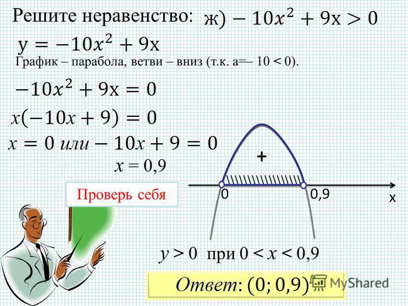 Решите неравенство: х 00,9 \\\\\\\\\\\\\\\\\\\ Проверь себя График – парабола, ветви – вниз (т.к. а=– 10 < 0). + у > 0 при 0 < x < 0,9 x = 0,9