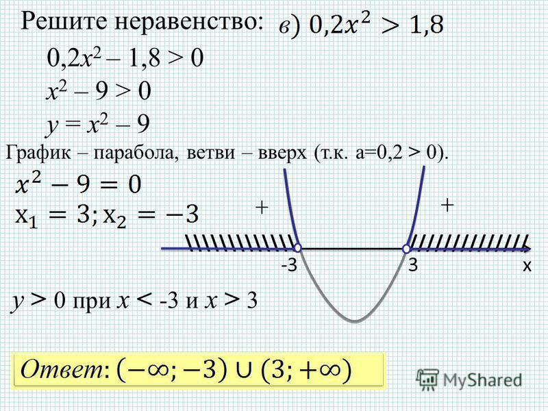 Решите неравенство: х-3 3 ////////////// \\\\\\\\\\\\\ График – парабола, ветви – вверх (т.к. а=0,2 > 0). + + y > 0 при x 3 0,2x 2 – 1,8 > 0 x 2 – 9 > 0 y = x 2 – 9