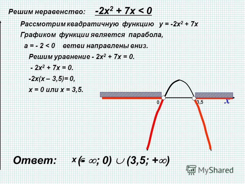 x 0 3,5 Решим неравенство: -2 х 2 + 7 х < 0 Ответ: (- ; 0) (3,5; + ) Рассмотрим квадратичную функцию у = -2 х 2 + 7 х Графиком функции является парабола, а = - 2 < 0 ветви направлены вниз. Решим уравнение - 2 х 2 + 7 х = 0. - 2 х 2 + 7 х = 0. -2 х(х
