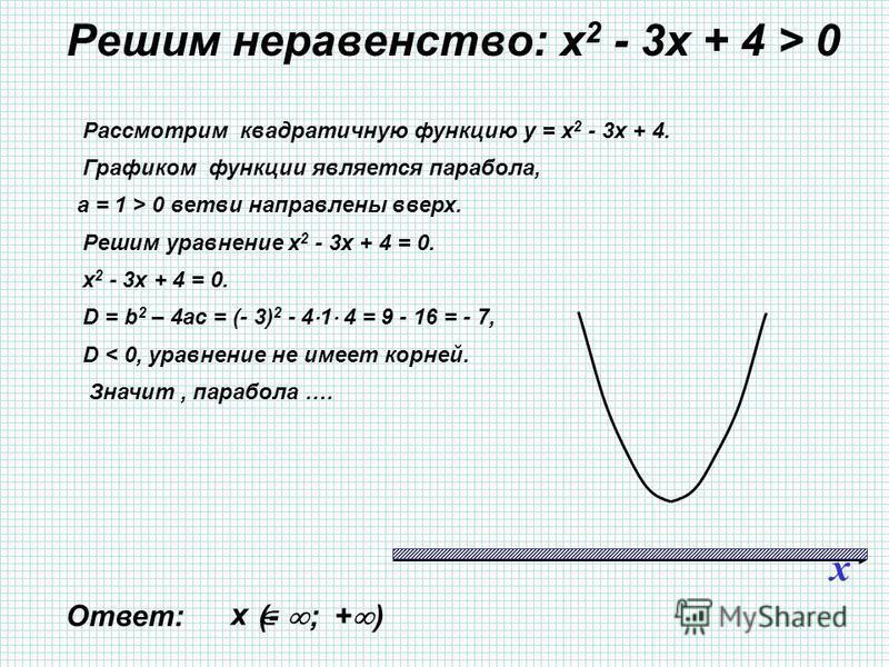 Решим неравенство: х 2 - 3 х + 4 > 0 x Ответ: (- ; + ) Рассмотрим квадратичную функцию у = х 2 - 3 х + 4. Графиком функции является парабола, а = 1 > 0 ветви направлены вверх. Решим уравнение х 2 - 3 х + 4 = 0. х 2 - 3 х + 4 = 0. D = b 2 – 4ac = (- 3