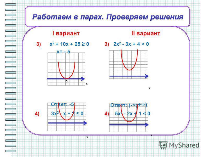 I вариантII вариант 3) x 2 + 10x + 25 0 x= - 5 Ответ: -5 3) 2x 2 - 3x + 4 > 0 Ответ: (-; +) 4) 3x 2 - x + 2 0 Ответ: нет решений 4) 5x 2 - 2x + 1 < 0 Ответ: нет решений х х х х