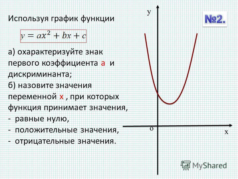 у х о Используя график функции а) охарактеризуйте знак первого коэффициента а и дискриминанта; б) назовите значения переменной х, при которых функция принимает значения, - равные нулю, - положительные значения, - отрицательные значения.