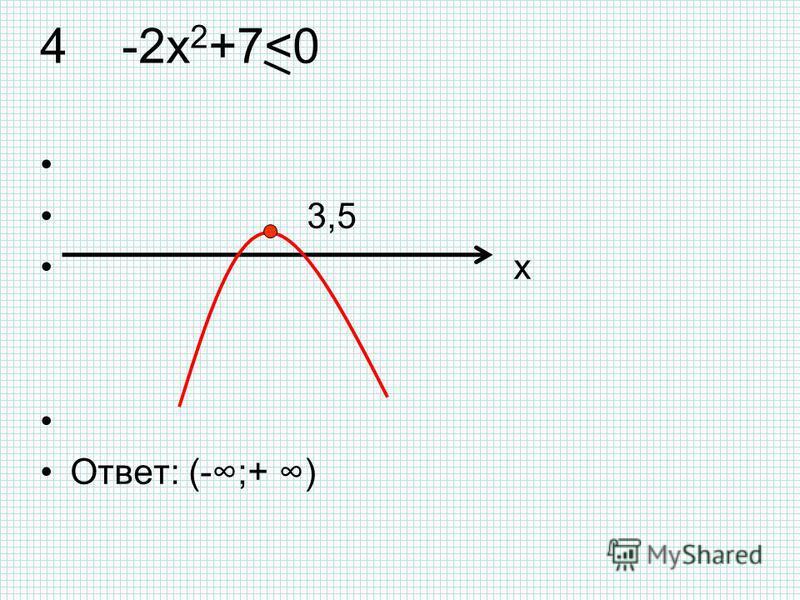4 -2 х 2 +7<0 3,5 x Ответ: (-;+ )