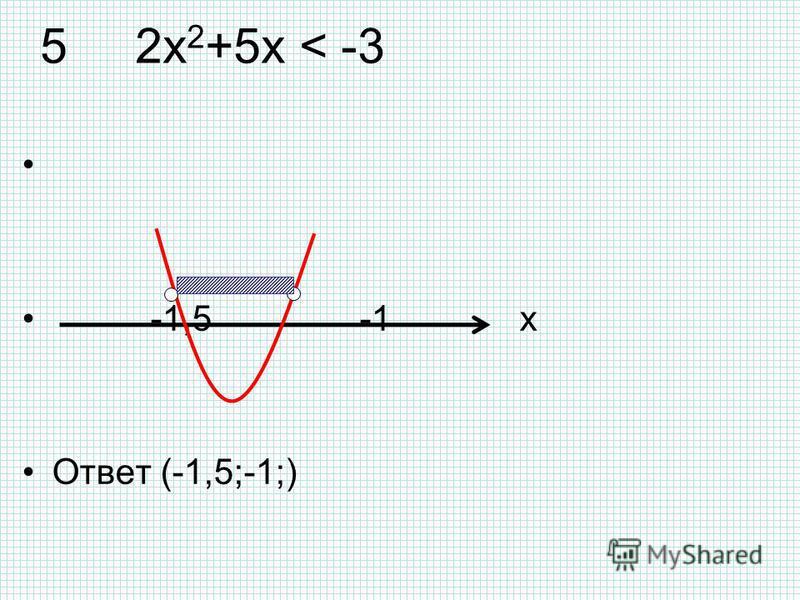 5 2x 2 +5x < -3 -1,5 -1 x Ответ (-1,5;-1;)