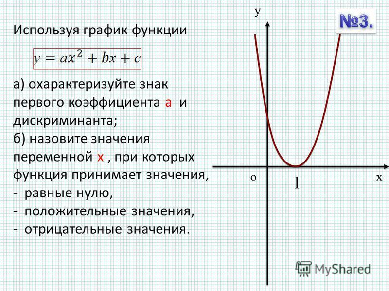 Используя график функции а) охарактеризуйте знак первого коэффициента а и дискриминанта; б) назовите значения переменной х, при которых функция принимает значения, - равные нулю, - положительные значения, - отрицательные значения. у хо 1