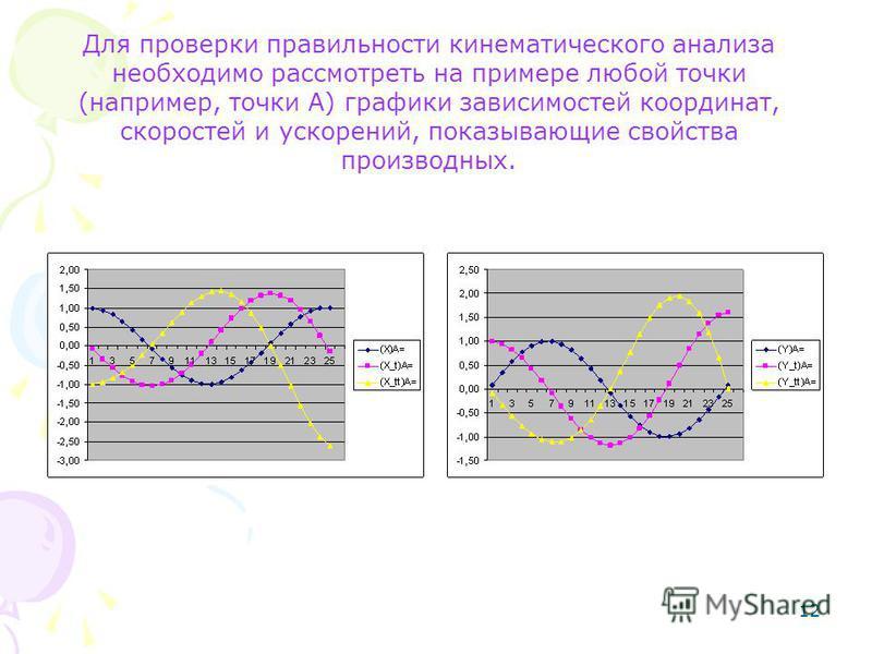 12 Для проверки правильности кинематического анализа необходимо рассмотреть на примере любой точки (например, точки А) графики зависимостей координат, скоростей и ускорений, показывающие свойства производных.