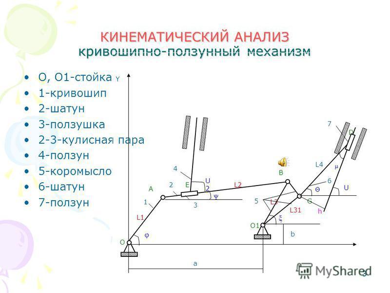 3 КИНЕМАТИЧЕСКИЙ АНАЛИЗ кривошипно-ползунный механизм О, О1-стойка 1-кривошип 2-шатун 3-ползушка 2-3-кулисная пара 4-ползун 5-коромысло 6-шатун 7-ползун Y b a L1 h μ Θ U D 6 L4 L31 L3 L2 L1 E G5 O1 3 2 4 B ξ U2U2 φ Ψ А 1 О 7