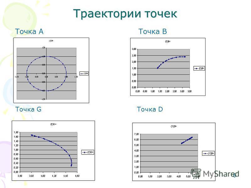 6 Траектории точек Точка А Точка В Точка G Точка D