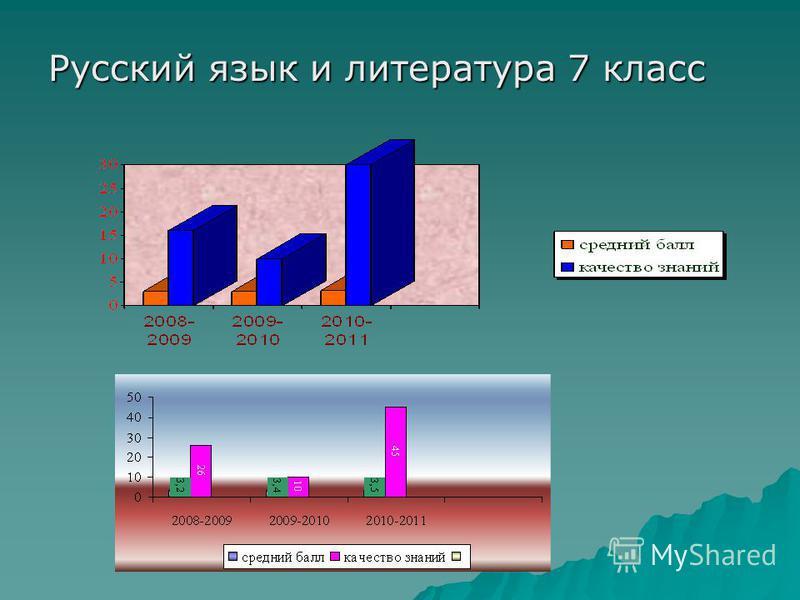 Русский язык и литература 7 класс