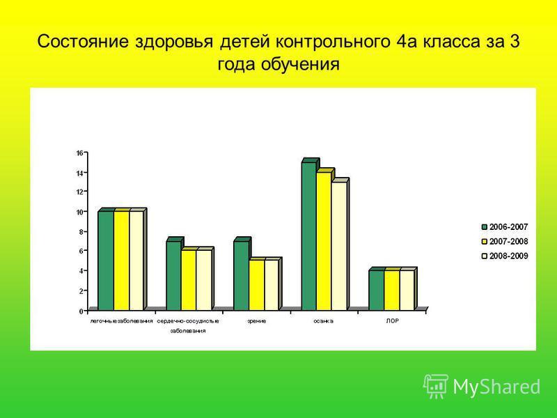Состояние здоровья детей контрольного 4 а класса за 3 года обучения