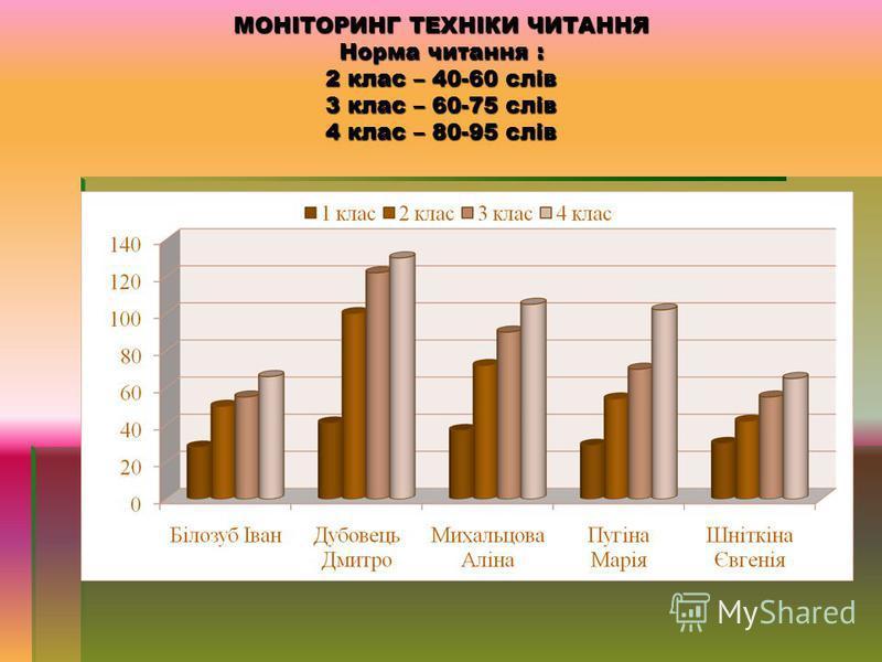 МОНІТОРИНГ ДПА учнів 4 класу Українська мова