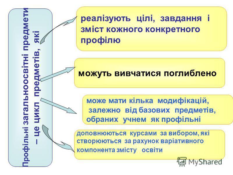 Профільні загальноосвітні предмети – це цикл предметів, які реалізують цілі, завдання і зміст кожного конкретного профілю можуть вивчатися поглиблено може мати кілька модифікацій, залежно від базових предметів, обраних учнем як профільні доповнюються