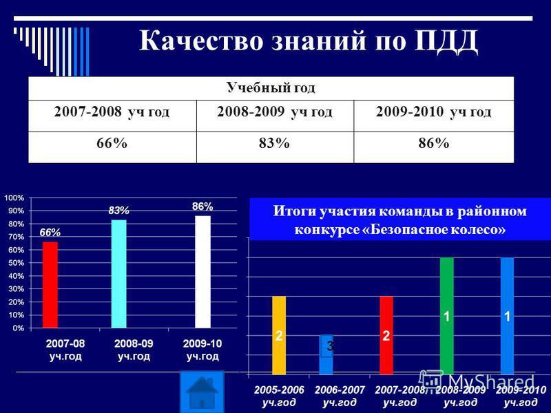 Качество знаний по ПДД Итоги участия команды в районном конкурсе «Безопасное колесо» Учебный год 2007-2008 уч год 2008-2009 уч год 2009-2010 уч год 66%83%86%