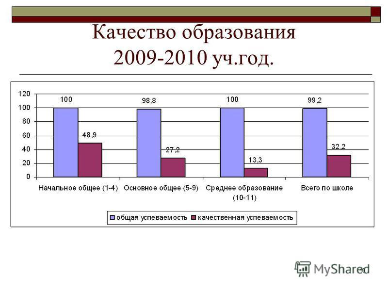 10 Качество образования 2009-2010 уч.год.