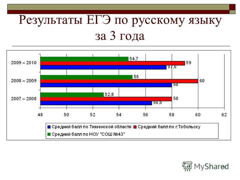 14 Результаты ЕГЭ по русскому языку за 3 года