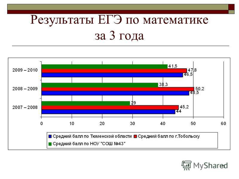 15 Результаты ЕГЭ по математике за 3 года