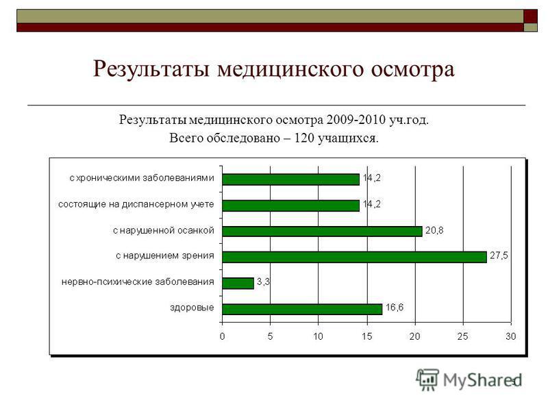 5 Результаты медицинского осмотра Результаты медицинского осмотра 2009-2010 уч.год. Всего обследовано – 120 учащихся.
