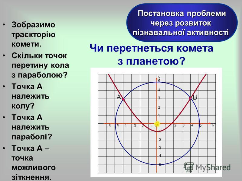 Зобразимо траєкторію комети. Скільки точок перетину кола з параболою? Точка А належить колу? Точка А належить параболі? Точка А – точка можливого зіткнення. Постановка проблеми через розвиток пізнавальної активності Чи перетнеться комета з планетою?