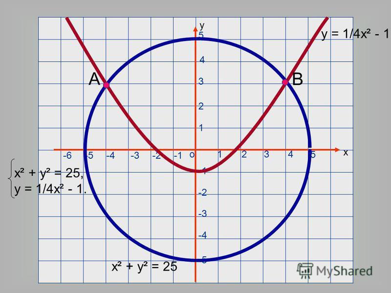 х о у 1234 5 1 2 3 4 5 -2 -3 -4 -5 -2-4-5-6-3 А В х² + у² = 25 у = 1/4х² - 1 х² + у² = 25, у = 1/4х² - 1.