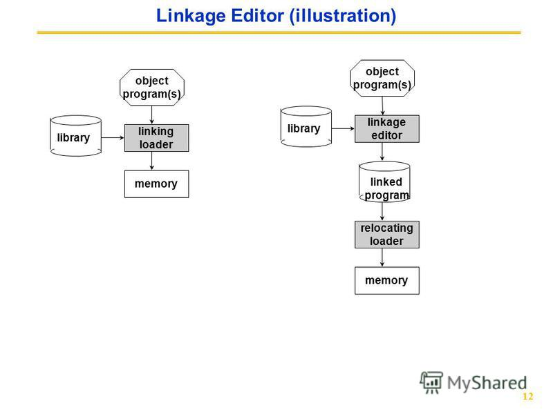 12 Linkage Editor (illustration) object program(s) linking loader memory object program(s) linkage editor library linked program relocating loader memory library