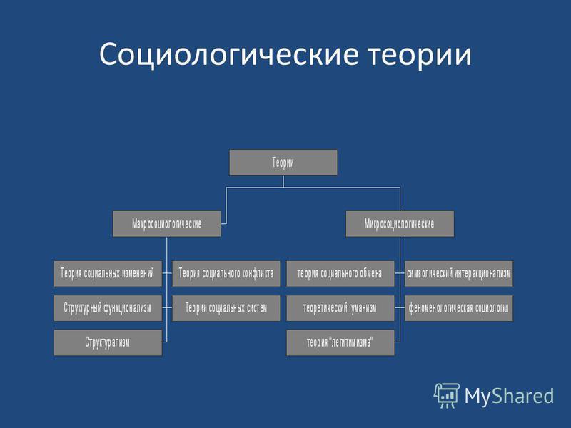 Социологические теории