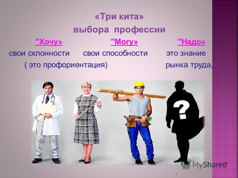 «Три кита» выбора профессии Хочу» Могу» Надо» свои склонности свои способности это знание ( это профориентация) рынка труда, 3