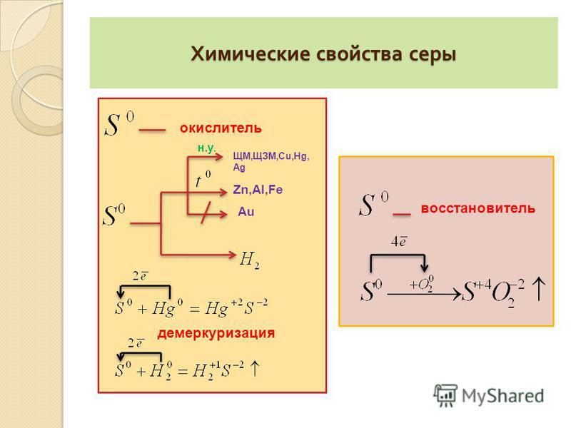 Химические свойства серы окислитель ЩМ,ЩЗМ,Cu,Hg, Ag н.у. Zn,Al,Fe Au демеркуризация восстановитель