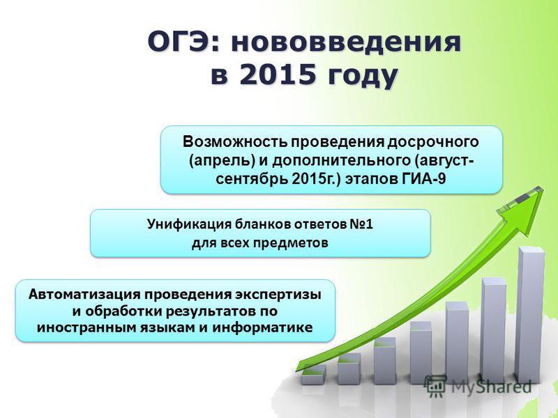 7 ОГЭ: нововведения в 2015 году Автоматизация проведения экспертизы и обработки результатов по иностранным языкам и информатике Возможность проведения досрочного (апрель) и дополнительного (август- сентябрь 2015 г.) этапов ГИА-9 Унификация бланков от