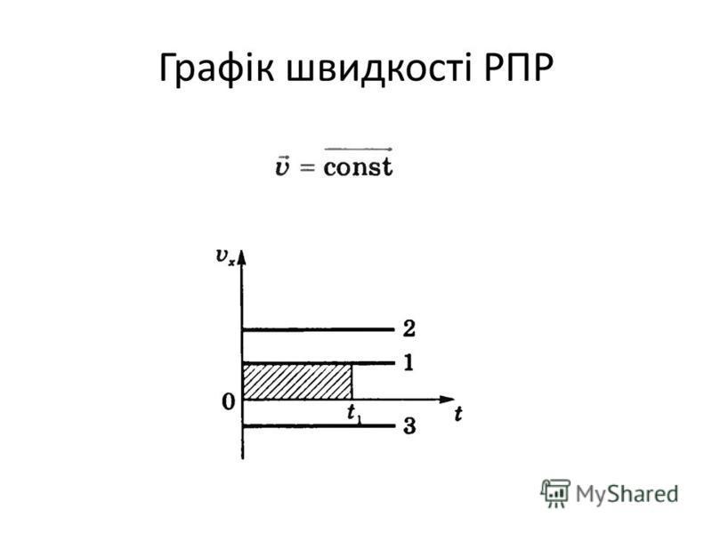 Графік швидкості РПР