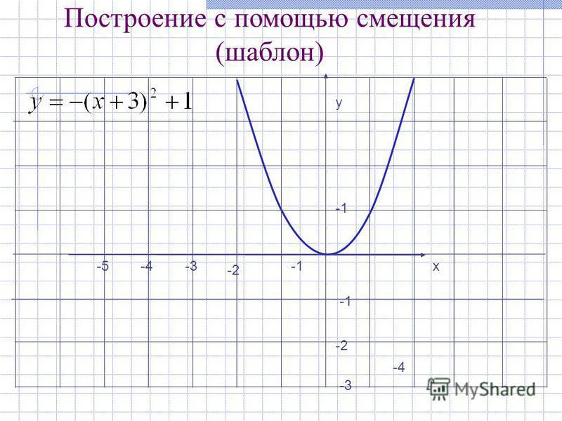 -4 у х -2 -3 -2 -4-5 Построение с помощью смещения (шаблон)