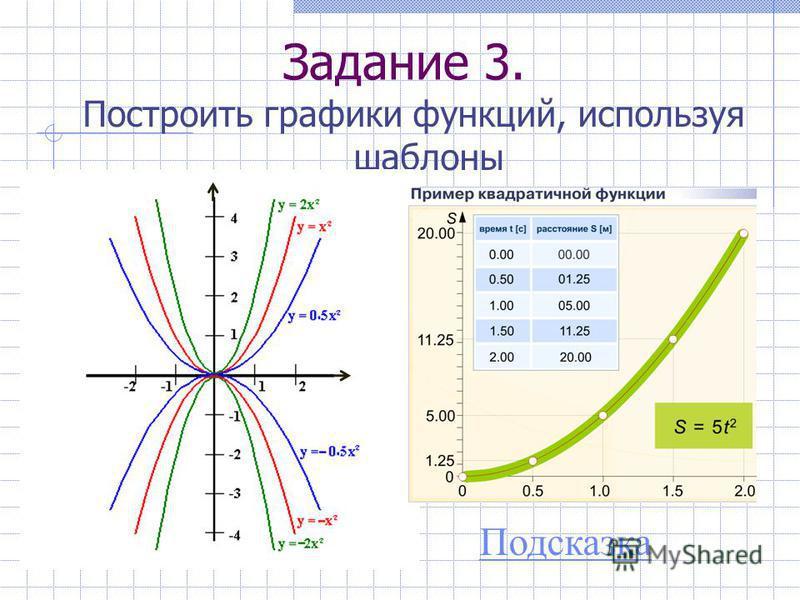 Задание 3. Построить графики функций, используя шаблоны Подсказка