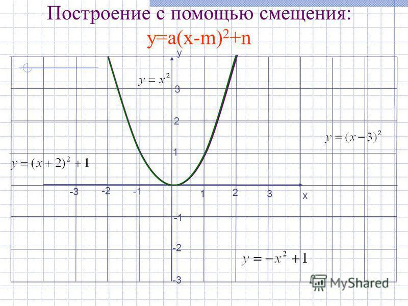 2 1 у х 3 2 1 -2 3 -3 -2 -3 Построение с помощью смещения: у=a(х-m) 2 +n
