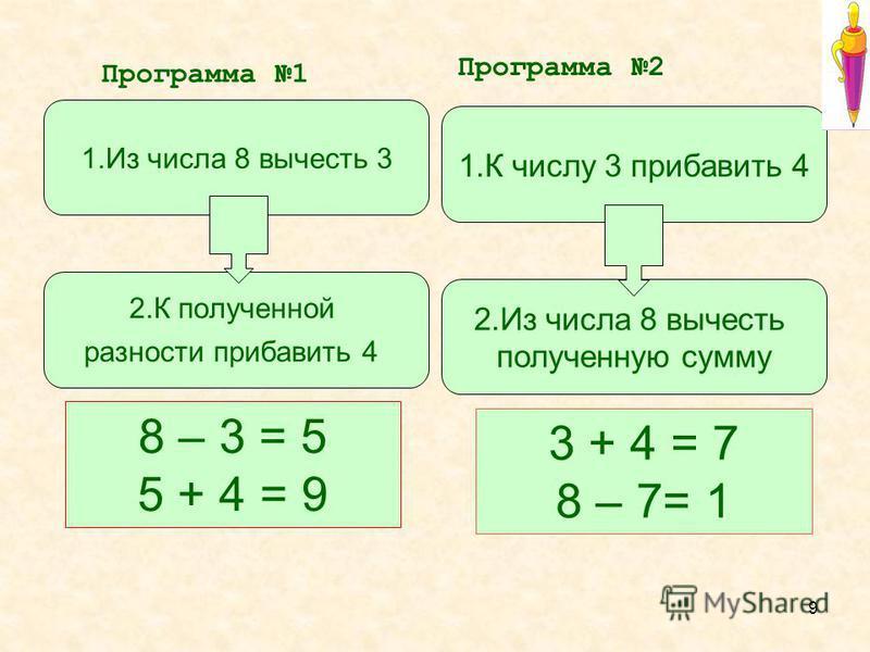 9 8 – 3 = 5 5 + 4 = 9 3 + 4 = 7 8 – 7= 1 1. Из числа 8 вычесть 3 2. К полученной разности прибавить 4 Программа 1 Программа 2