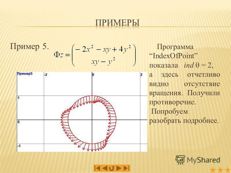 Пример 5. Программа IndexOfPoint показала ind = 2, а здесь отчетливо видно отсутствие вращения. Получили противоречие. Попробуем разобрать подробнее.