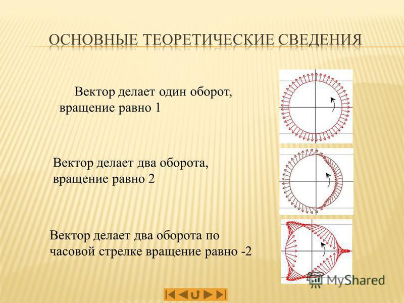 Вектор делает два оборота, вращение равно 2 Вектор делает один оборот, вращение равно 1 Вектор делает два оборота по часовой стрелке вращение равно -2
