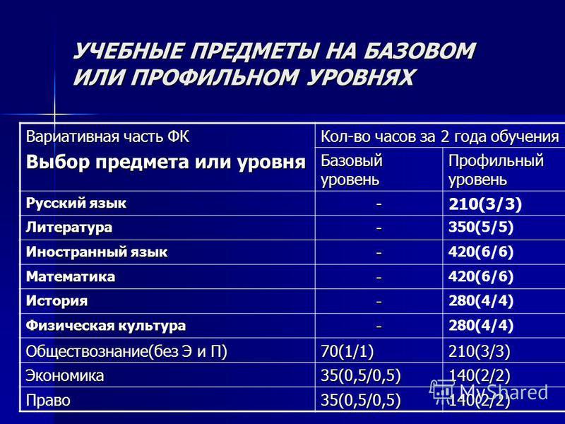УЧЕБНЫЕ ПРЕДМЕТЫ НА БАЗОВОМ ИЛИ ПРОФИЛЬНОМ УРОВНЯХ Вариативная часть ФК Выбор предмета или уровня Кол-во часов за 2 года обучения Базовый уровень Профильный уровень Русский язык -210(3/3) Литература- 350(5/5) Иностранный язык - 420(6/6) Математика- И