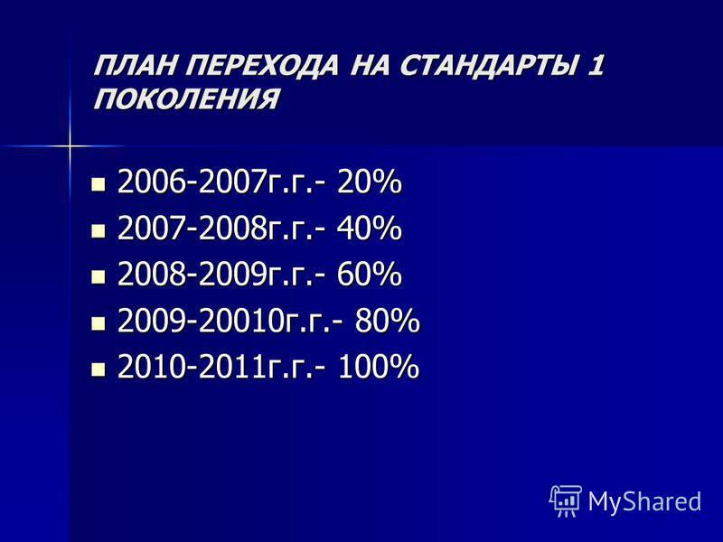 ПЛАН ПЕРЕХОДА НА СТАНДАРТЫ 1 ПОКОЛЕНИЯ 2006-2007 г.г.- 20% 2006-2007 г.г.- 20% 2007-2008 г.г.- 40% 2007-2008 г.г.- 40% 2008-2009 г.г.- 60% 2008-2009 г.г.- 60% 2009-20010 г.г.- 80% 2009-20010 г.г.- 80% 2010-2011 г.г.- 100% 2010-2011 г.г.- 100%