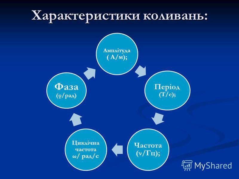 Характеристики коливань: Амплітуда ( А/м); Період (Т/с); Частота (ν/Гц); Циклічна частота ω / рад/с Фаза (φ/рад)