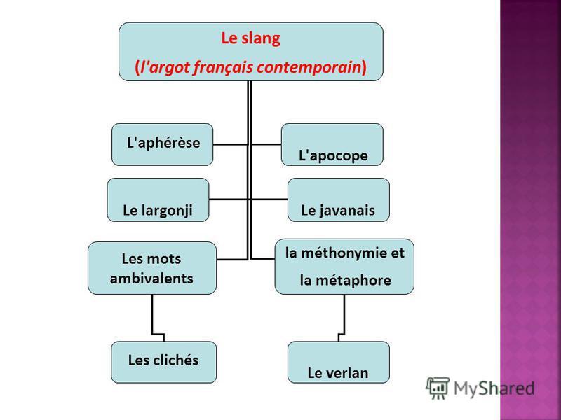 Le slang (l'argot français contemporain) L'aphérèse L'apocope Le largonji Le javanais Les mots ambivalents la méthonymie et la métaphore Le verlan Les clichés