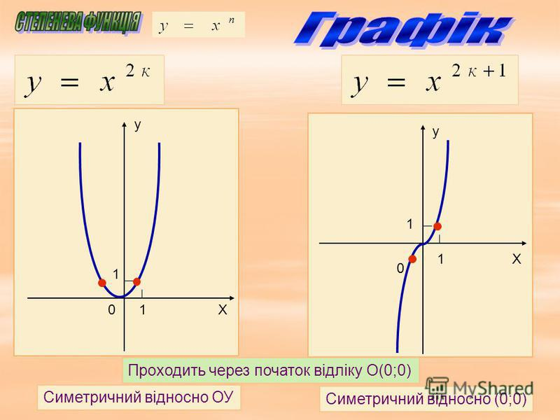 у Х 1 1 0 у Х0 1 1 Симетричний відносно ОУ Симетричний відносно (0;0) Проходить через початок відліку O(0;0)