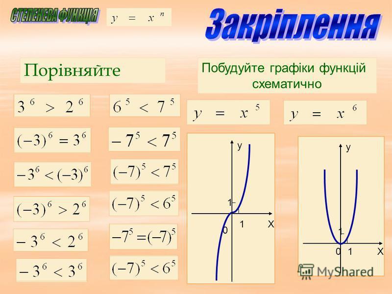 Побудуйте графіки функцій схематично Порівняйте у Х0 1 1 у Х 1 1 0