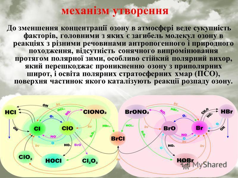 механізм утворення До зменшення концентрації озону в атмосфері веде сукупність факторів, головними з яких є загибель молекул озону в реакціях з різними речовинами антропогенного і природного походження, відсутність сонячного випромінювання протягом п