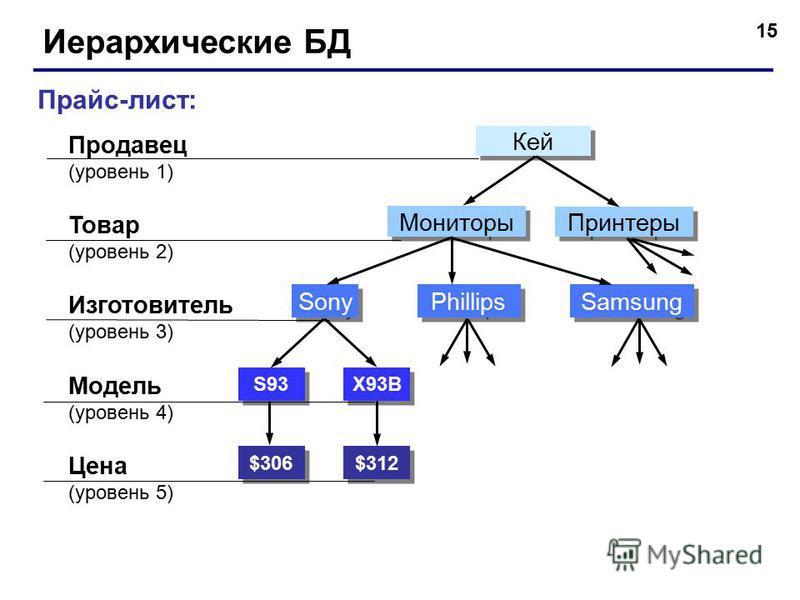 15 Иерархические БД Прайс-лист: Продавец (уровень 1) Товар (уровень 2) Модель (уровень 4) Цена (уровень 5) Изготовитель (уровень 3) $306 $312 S93 X93B Sony Phillips Samsung Мониторы Принтеры Кей